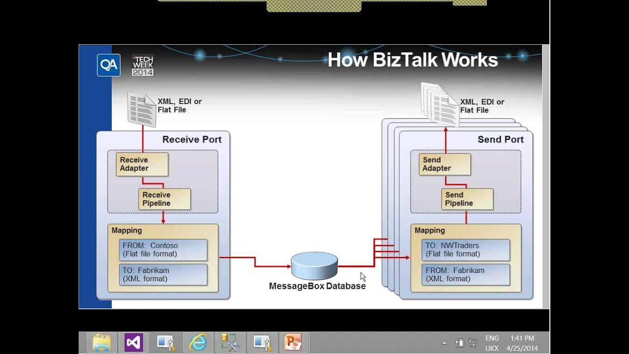 Introduction to Microsoft BizTalk Server. QA Tech Week 2014. Session ...