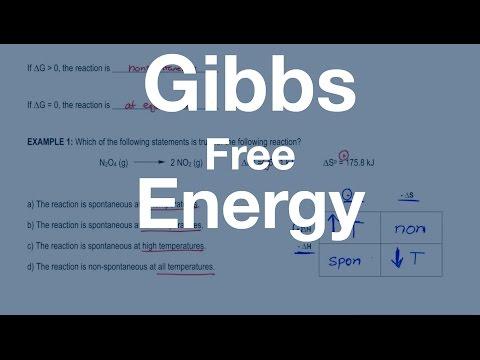 Gibbs Free Energy: Concept
