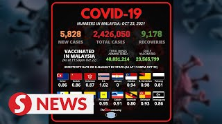 Covid-19: 5,828 new cases bring total to 2,426,050