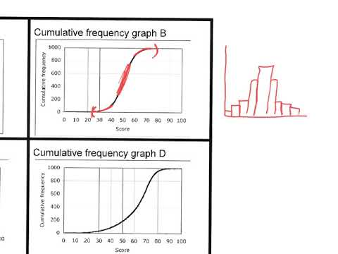 Skew and Cumulative Frequency Curve Notes