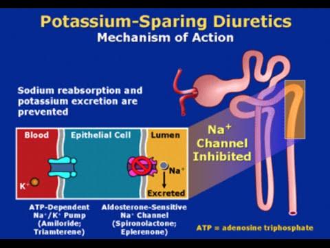 K sparing diuretics
