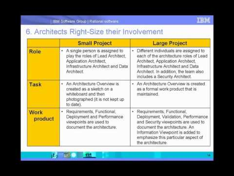 Top 10 Success Secrets for Software Architects (Good Design is Good Business Series)