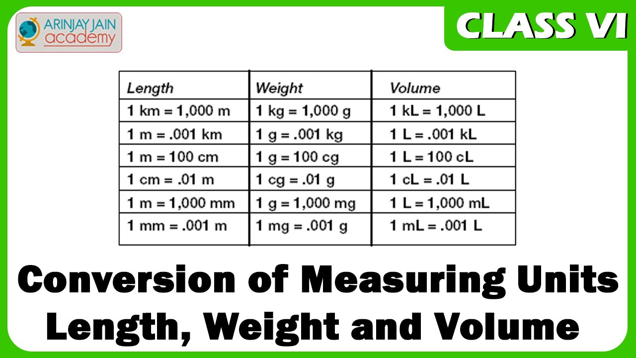 Conversion Of Measuring Units Length Weight And Volume