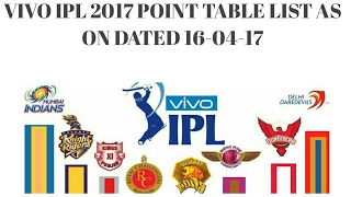 VIVO IPL 2017 Point Table List as on Dated 16-04-17