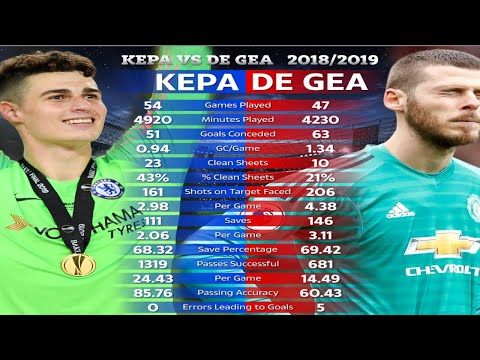 kepa-arrizabalaga-vs-david-de-gea:-who's-best-spain-goalkeeper?-incredible-saves-highlights