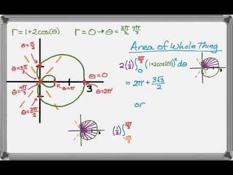 Calculus Polar Areas Limacon Example