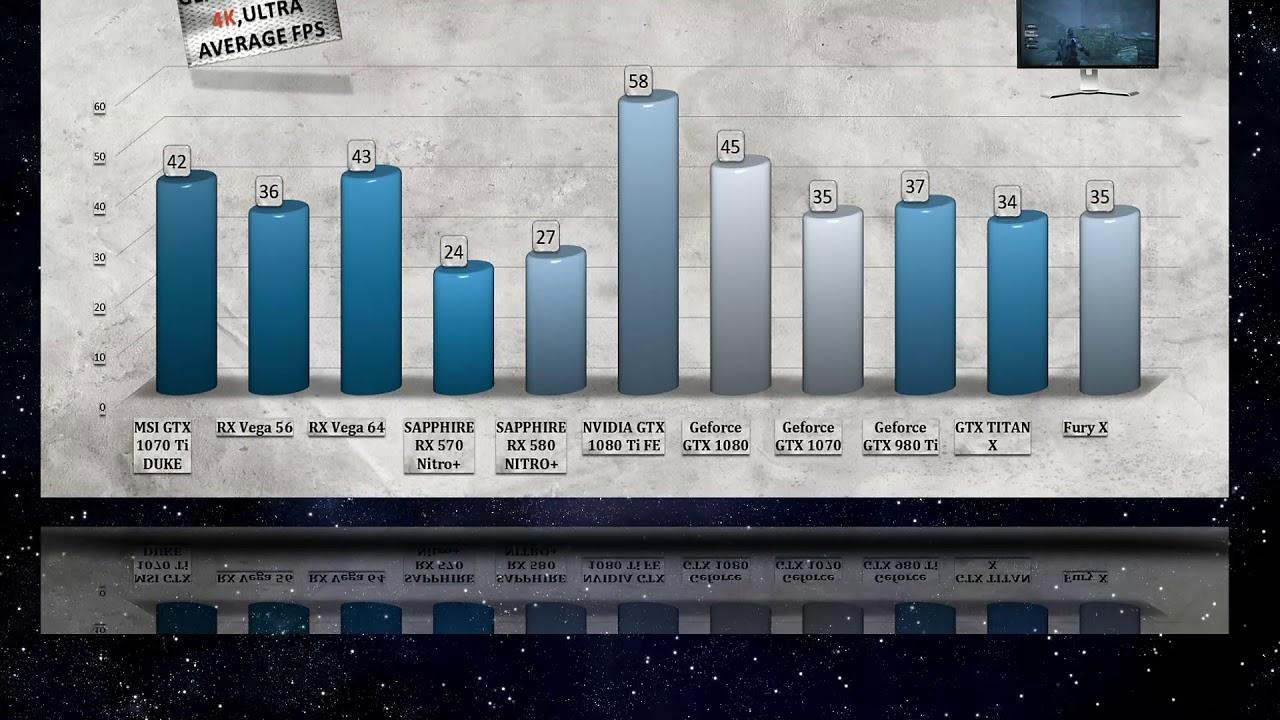 MSI GTX 1070 Ti DUKE BENCHMARKS / GAME TESTS & REVIEW / 1080p, 1440p, 4K