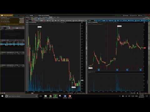 Thinkorswim options trading setup