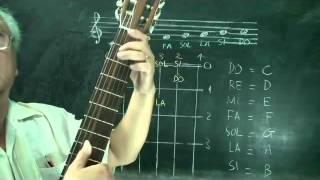 nơi học học đàn guitar tp Vinh-Nghệ An- dạy đàn guitar online