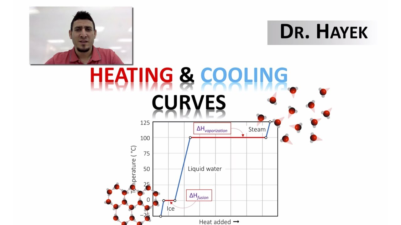 The Heating And Cooling Curves Youtube