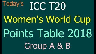ICC T20 Women's World Cup Points Table 2018. ICC Womens World T20 Points Table Group A/B