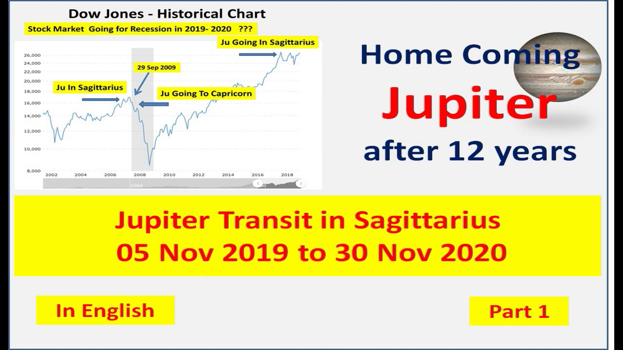 Jupiter Transit in Sagittarius From 05 Nov 2019 to 30 Nov 2020, Part 1 in  English