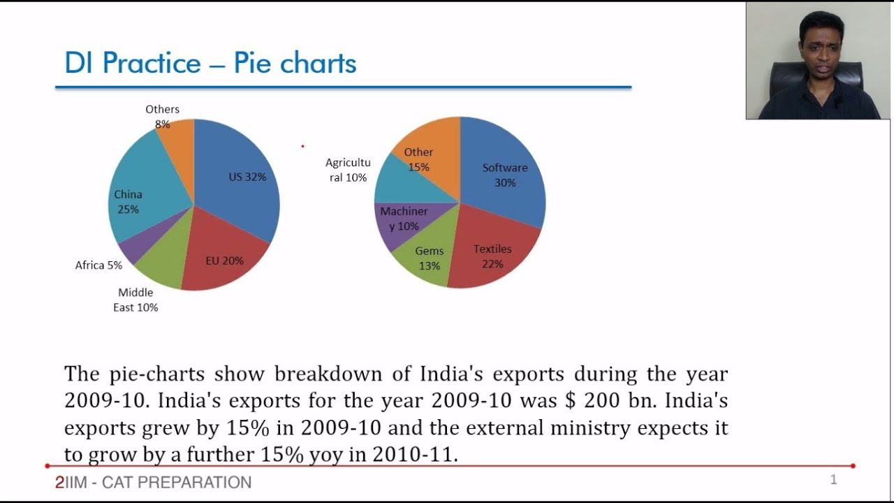 Data interpretation pie chart export question youtube nvjuhfo Choice Image