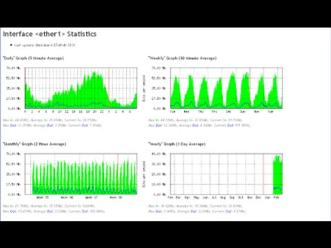 Mikrotik How to create Graph Monitoring Traffic