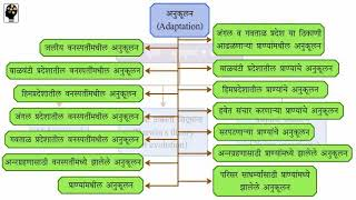 Mind map, Standard 7, Science chapter 1, Maharashtra Board - Marathi Medium