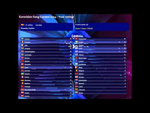 Eurovision Song Contest 2014 - Your voting! [RESULTS!!]