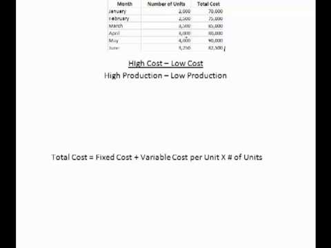 how to find variable cost per unit