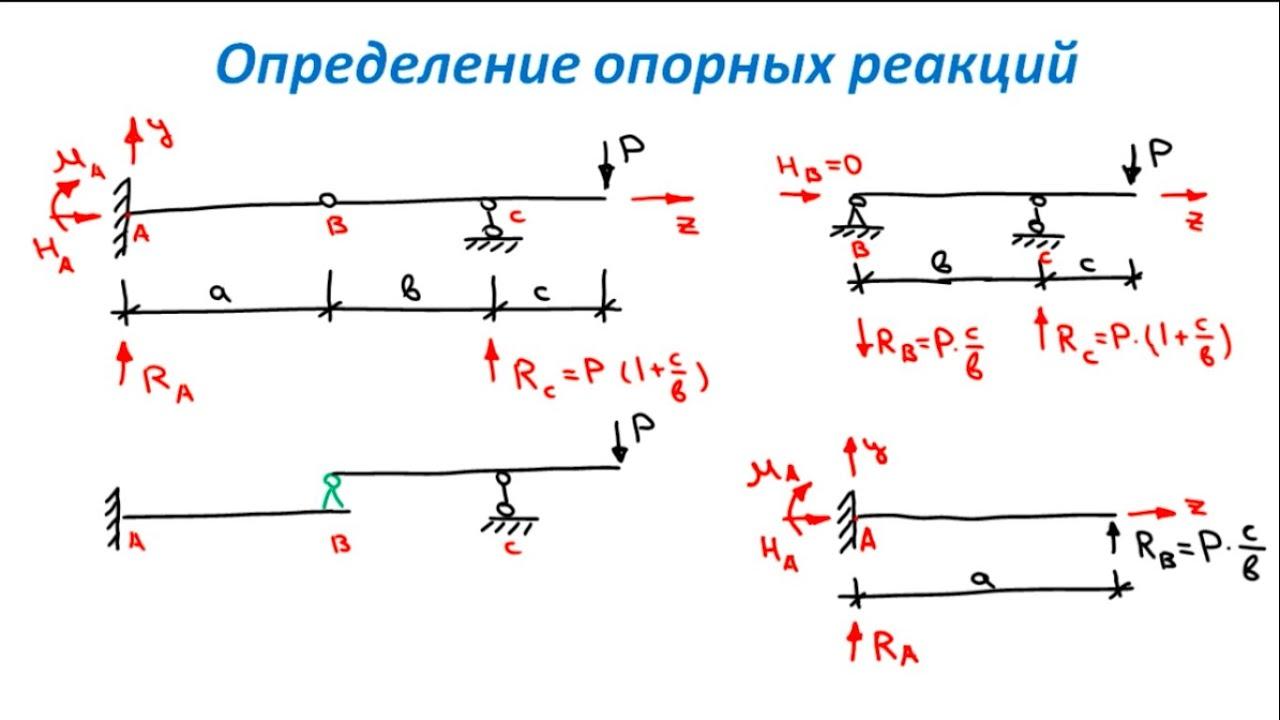 Определение опорных реакций сопромат решение задач решить задачу коши аналитически