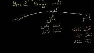 Арабский язык. урок 2. Виды слова.