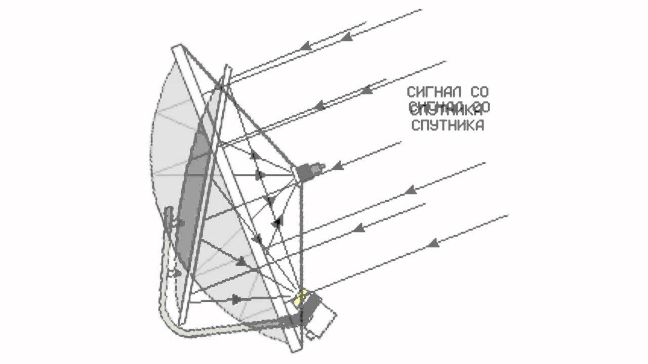 satellite dishes -- main types