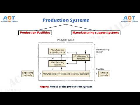 Production Systems (Production facilities & Manufacturing support systems)