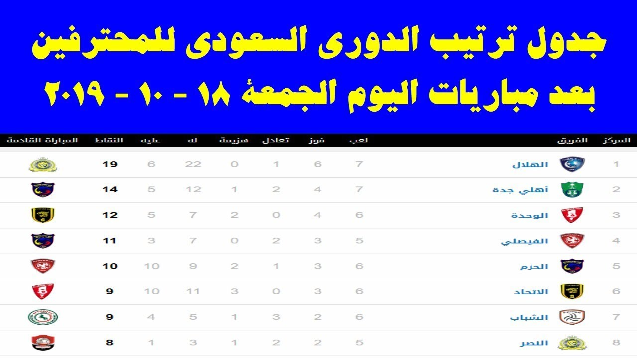 جدول ترتيب الدوري السعودي للمحترفين بعد مباريات اليوم ...