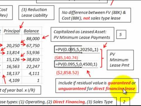 Lease Accounting For Direct Financing Lease (Lessor Lease Receivable, Lessee Asset)