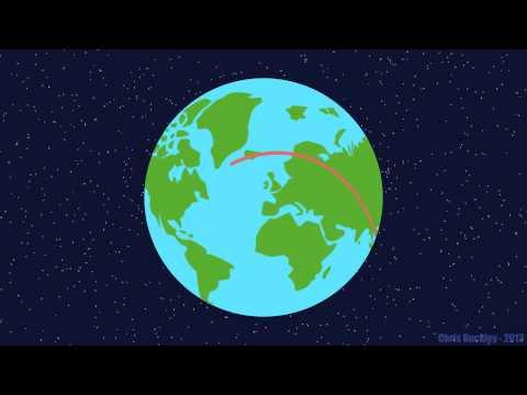 Globe rotation animation