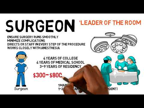 Who's Who In The Operating Room?