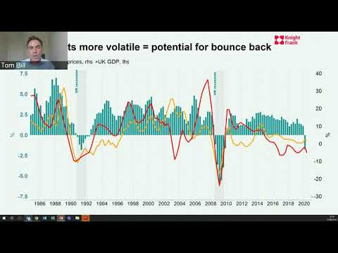 Standard Bank Wealth International | UK Property Market Update
