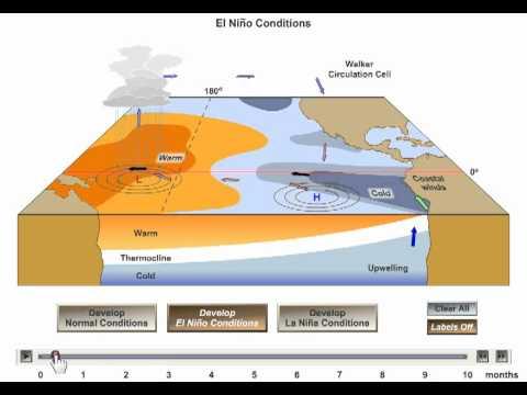 El Nino - La Nina