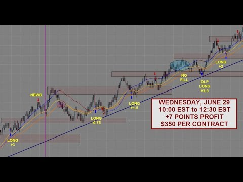 S&P 500 Emini Day Trading | +7 Points – June 29th | Samurai Trading Academy
