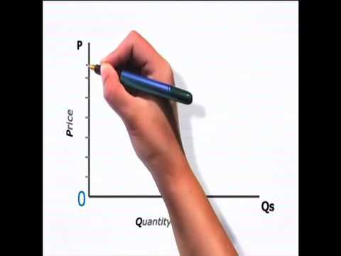Law of supply  Table and supply curve  oxford university Level
