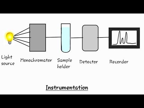 Uv Spectroscopy/ Uv-visible Spectroscopy