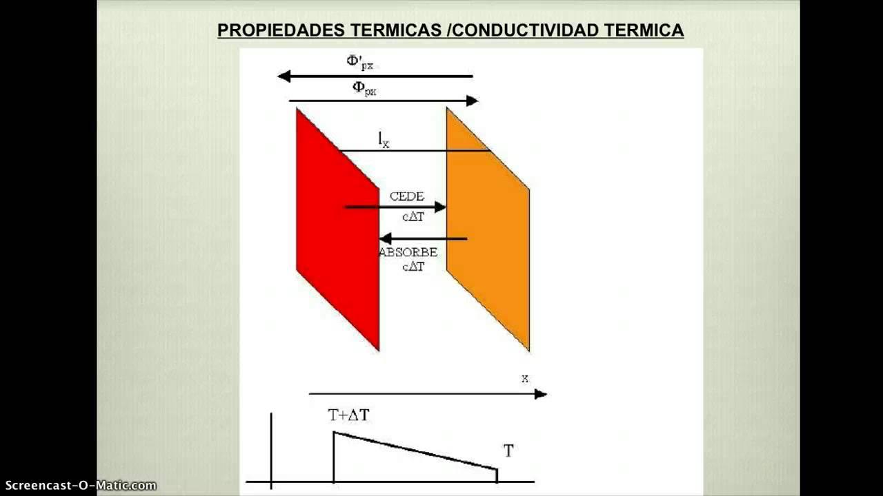 Propiedades termicas de los materiales youtube - Inmobiliaria casa 10 ...
