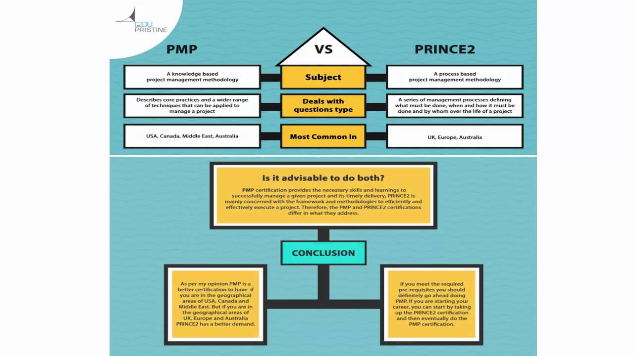 Pmp vs prince2 youtube pmp vs prince2 xflitez Images