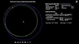 99942 Apophis Orbit Trajectory YouTube Videos