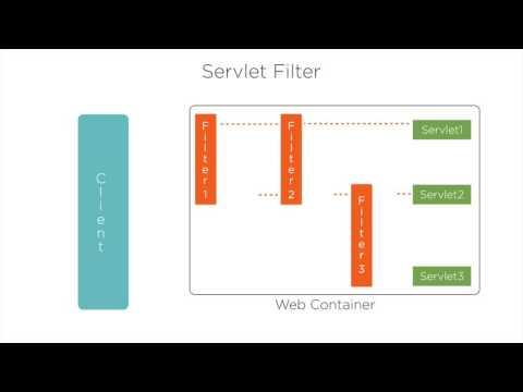 Understanding Java Servlet Filter