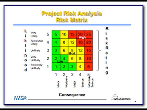 17. Project Risk Analysis - Youtube