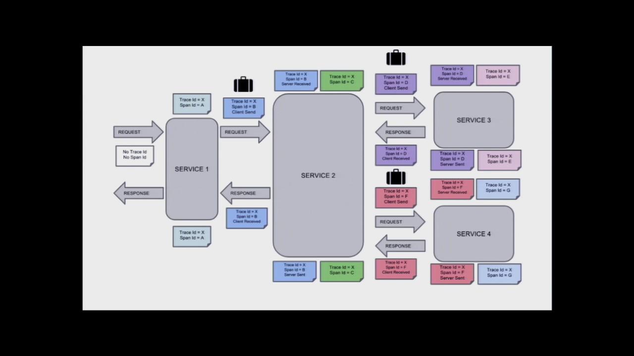 2017-05 Tracing Microservices with Zipkin - Marcin Grzejszczak