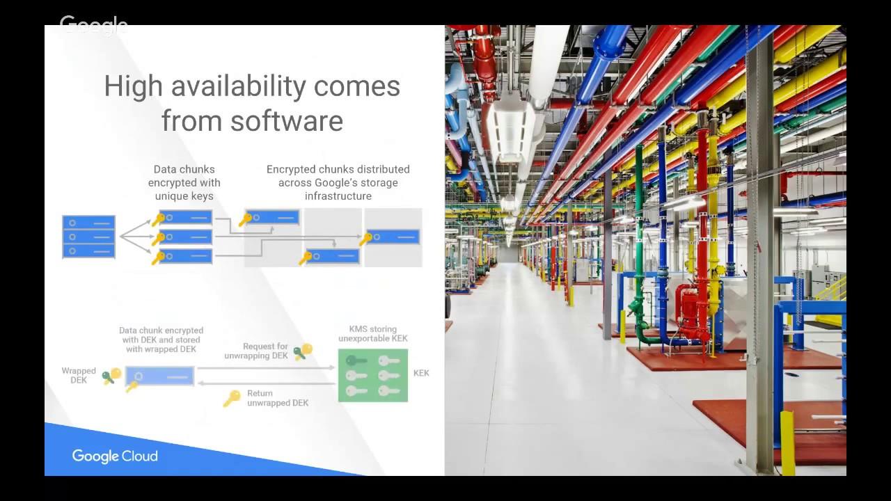 GCP Online Meetup #11: Security on Google Cloud Platform - Keeping  Customers Protected