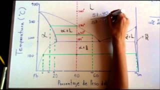 Diagrama de fases Plomo y Estaño