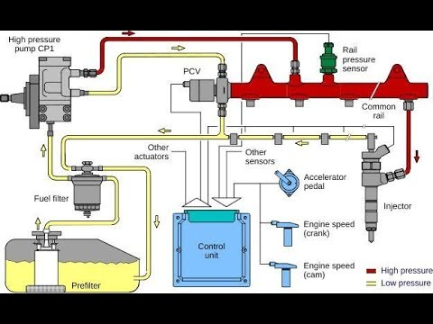 P0002 Fuel volume regulator control circuit rangeperformance  YouTube