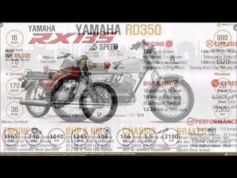 Modified RD 350 | RX135 | RXZ | shogan | RX100 | RXG 135 | Performance comparison.