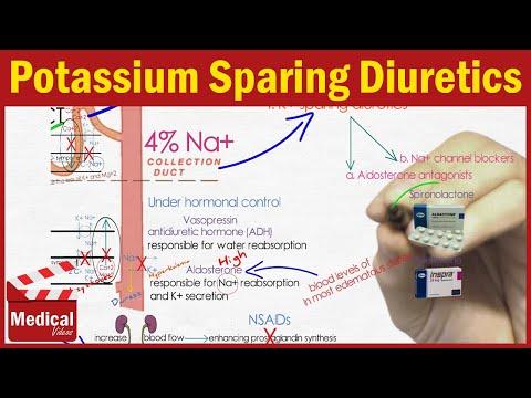 [cvs]-9--diuretics-[-4.-potassium-sparing-diuretics-(-spironolactone---eplerenone---amiloride-]