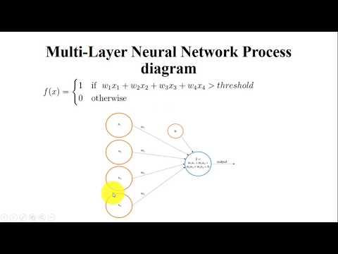 Neural Networks in Data Mining | Genetic Algorithms in Data Mining
