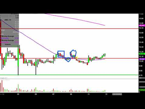 Advanced Micro Devices - AMD Stock Chart Technical Analysis for 12-11-17