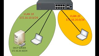 VLAN and dhcp replay on avaya ERS 3500