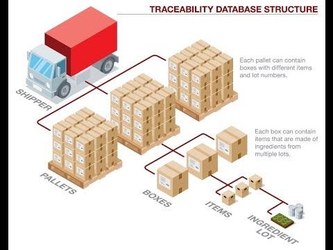 Basics of Lot Traceability & Recall Containment