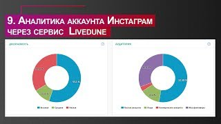 п.9 - Аналитика аккаунта Инстаграм через сервис Livedune